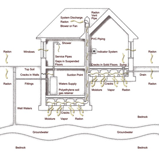 Gas Protection Membranes