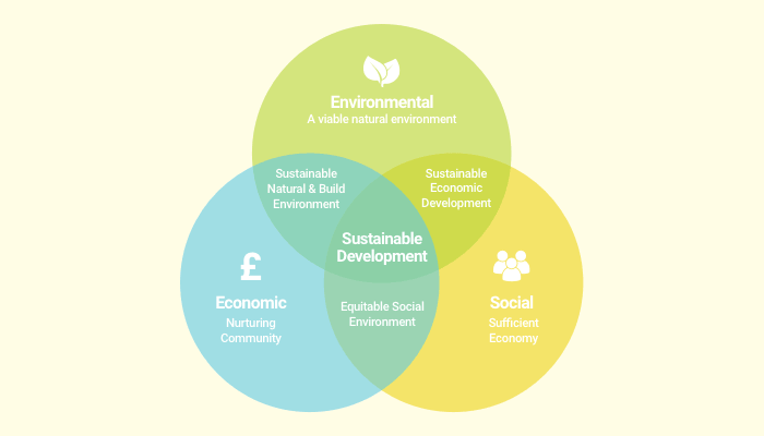 What Are the Three Pillars of Sustainability?